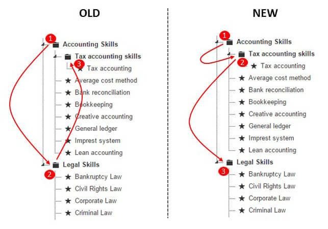 Jan 2015 Skills Category Ordering Change