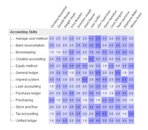 April 2015 Interest Level Heat Matrix