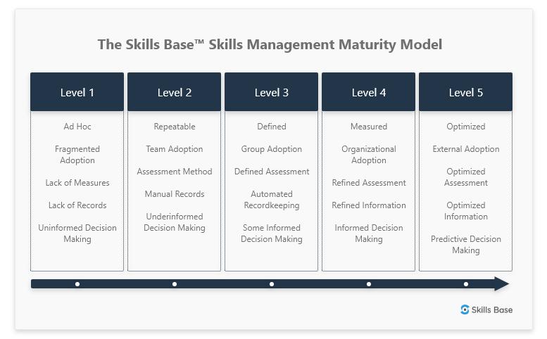 The Skills Base Skills Management Maturity Model