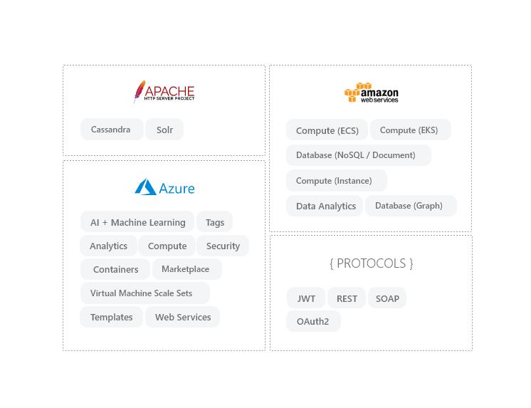 Skills Base - Digital Skills Database